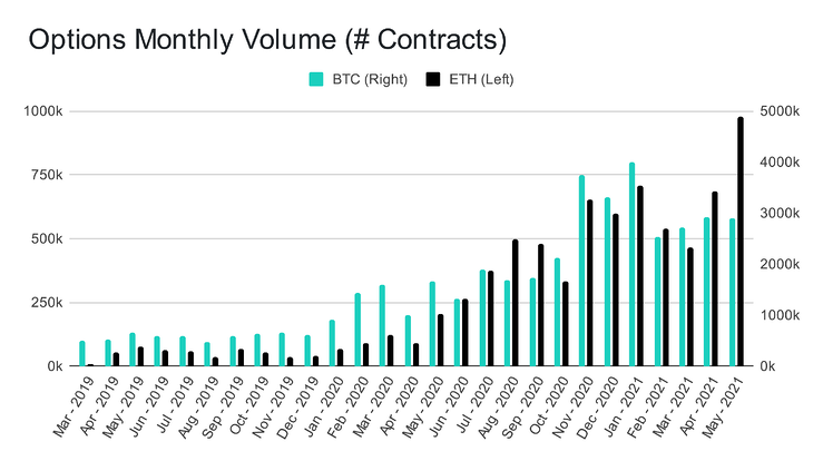 Options Monthly Volume (# Contracts) (2)
